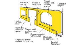 Structural Insulated Panel System